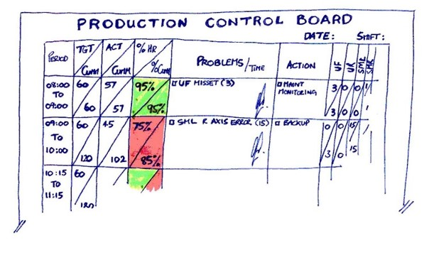 Production Control Board