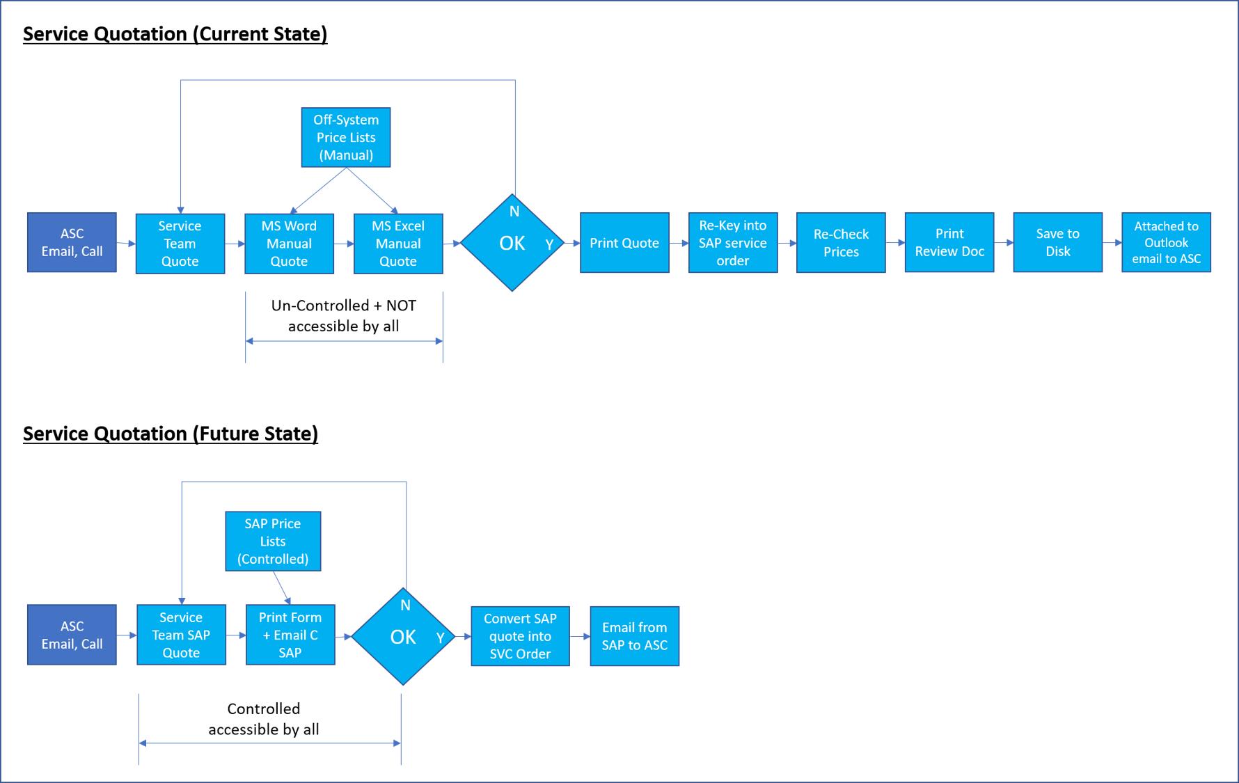 Process Optimisation Service
