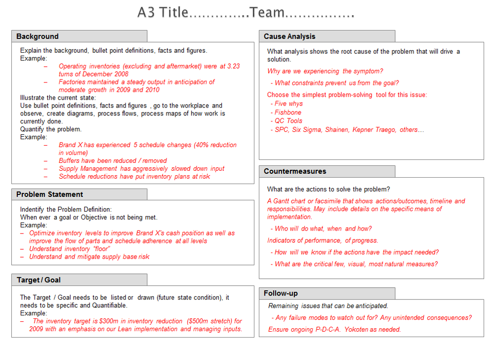 a3 process improvement template - less can be more in report writing telling the story