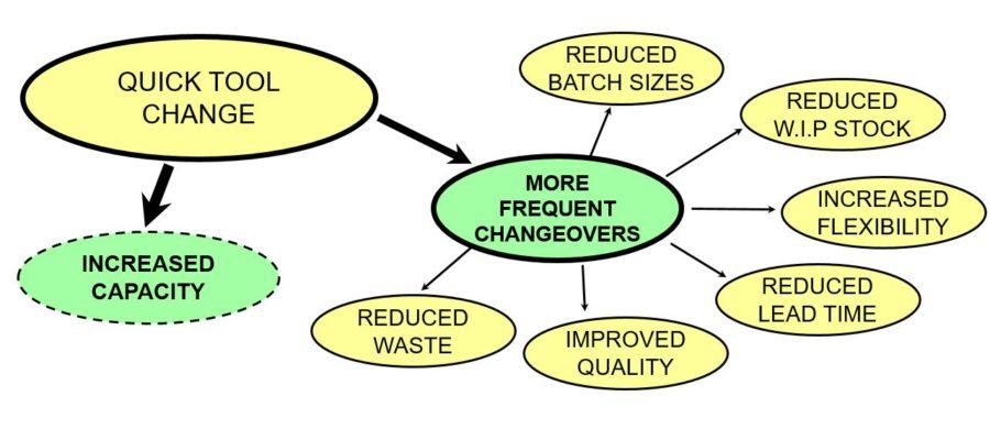SMED Benefits