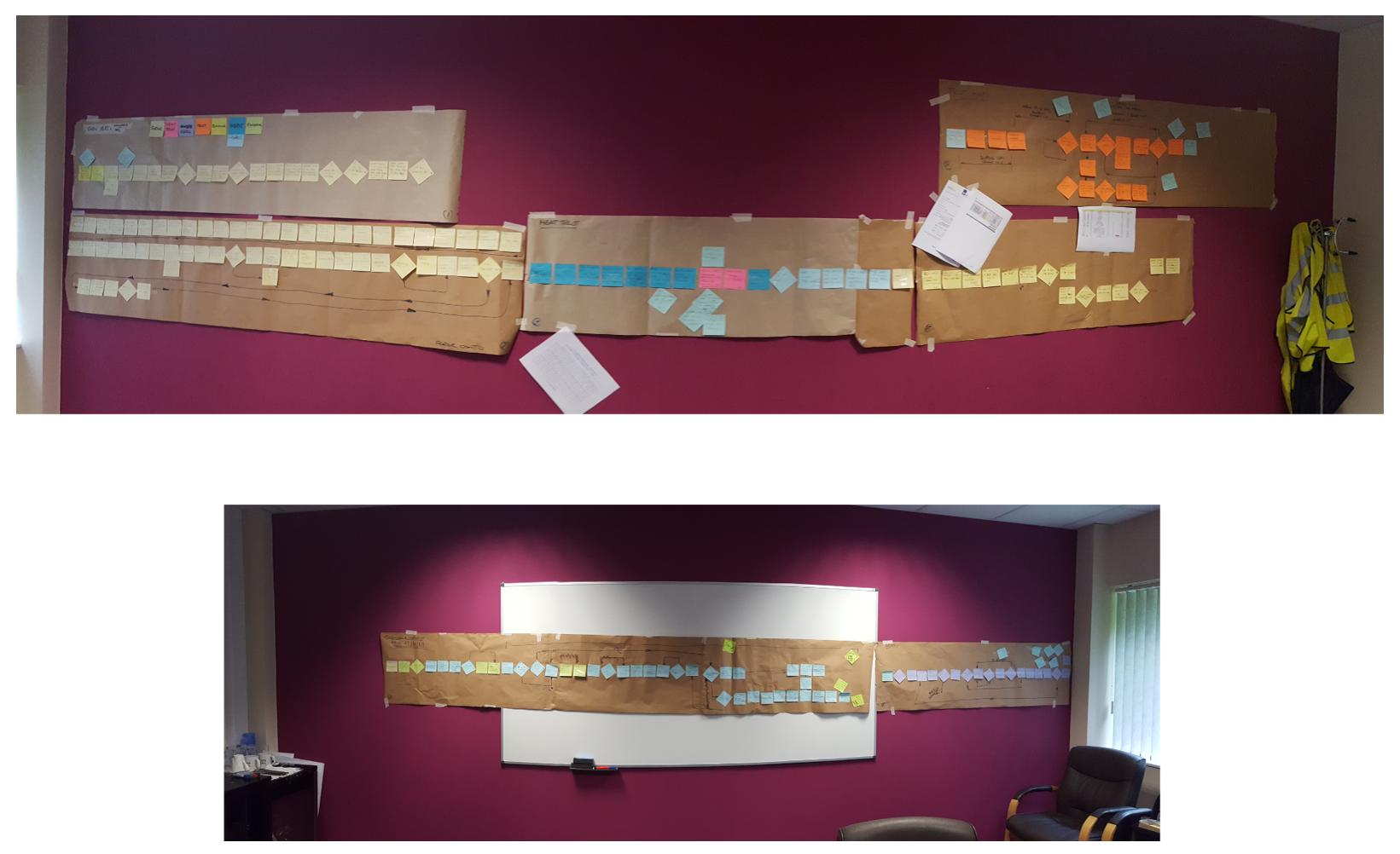 Documentation Process Map