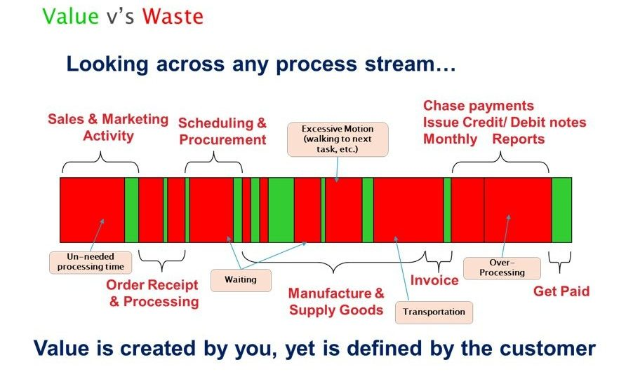 Lean Manufacturing - Waste Elimination