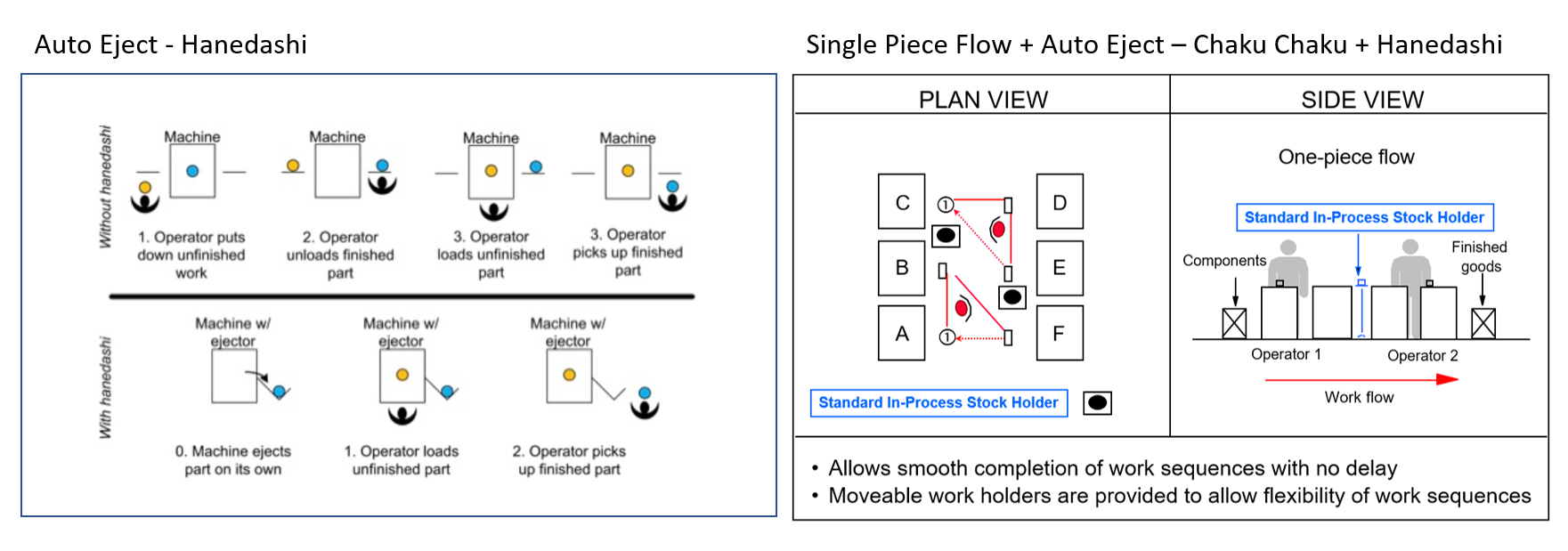 Single Piece Flow - Chaku Chaku