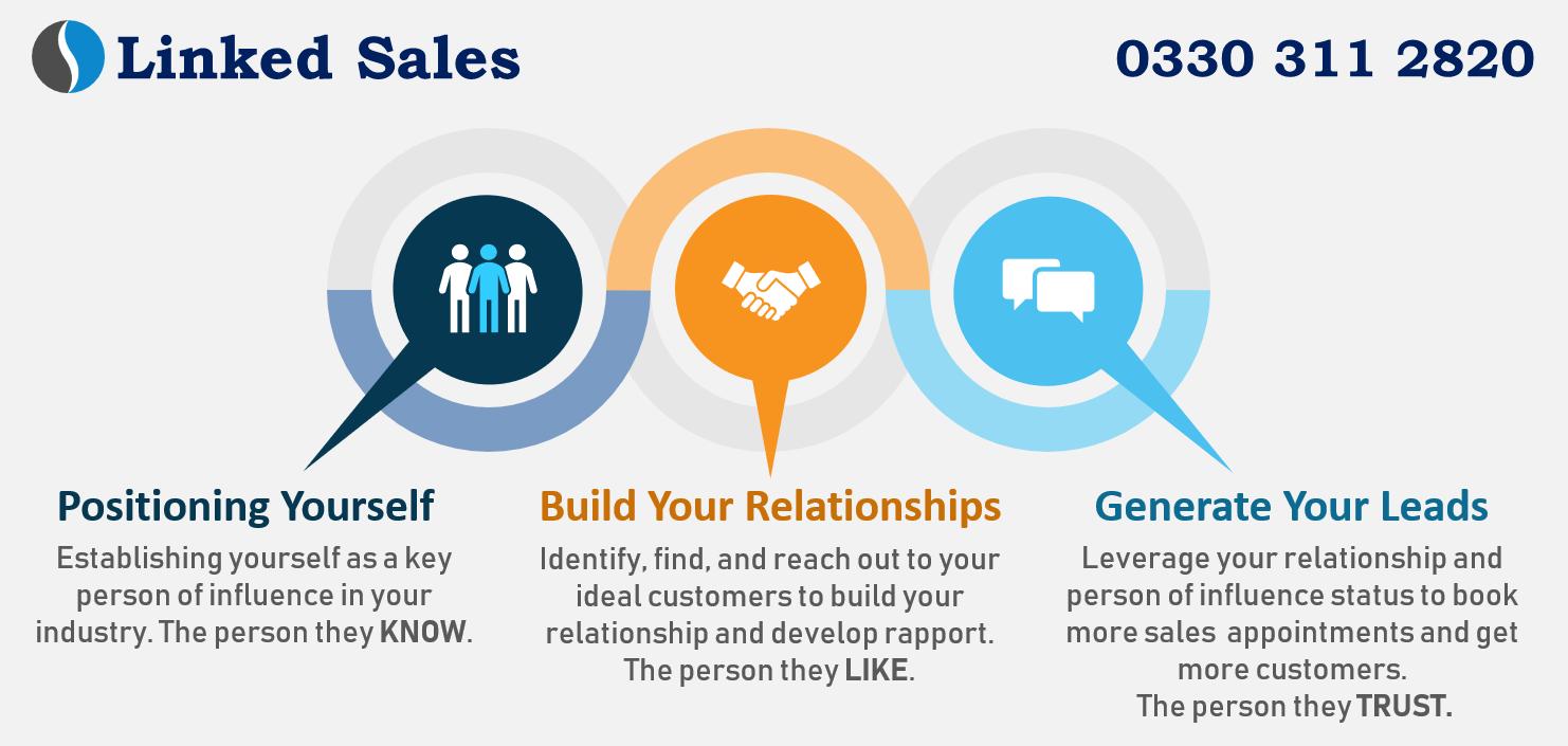 Linked Sales - Lead Generation