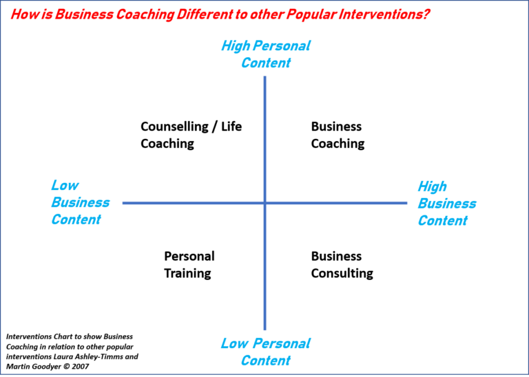 a discussion on how coaching differs from counselling How does coaching differ from counselling ¡p coaches help people do any occupational or sporting task more effectively ¡p counsellors help people understand themselves better to solve personal problems ¡p having a coach at work does not mean that you have problems.