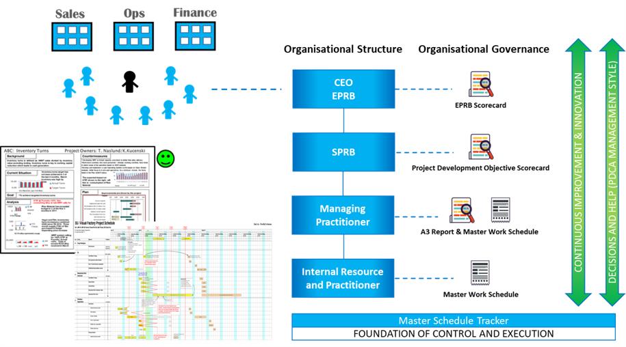 TCMUK Limited Governance Process