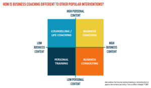 Coaching Interventions Chart