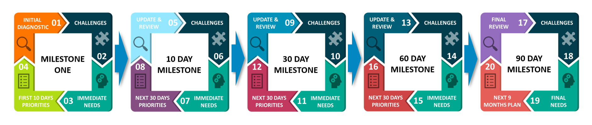 The Critical Milestone Structure